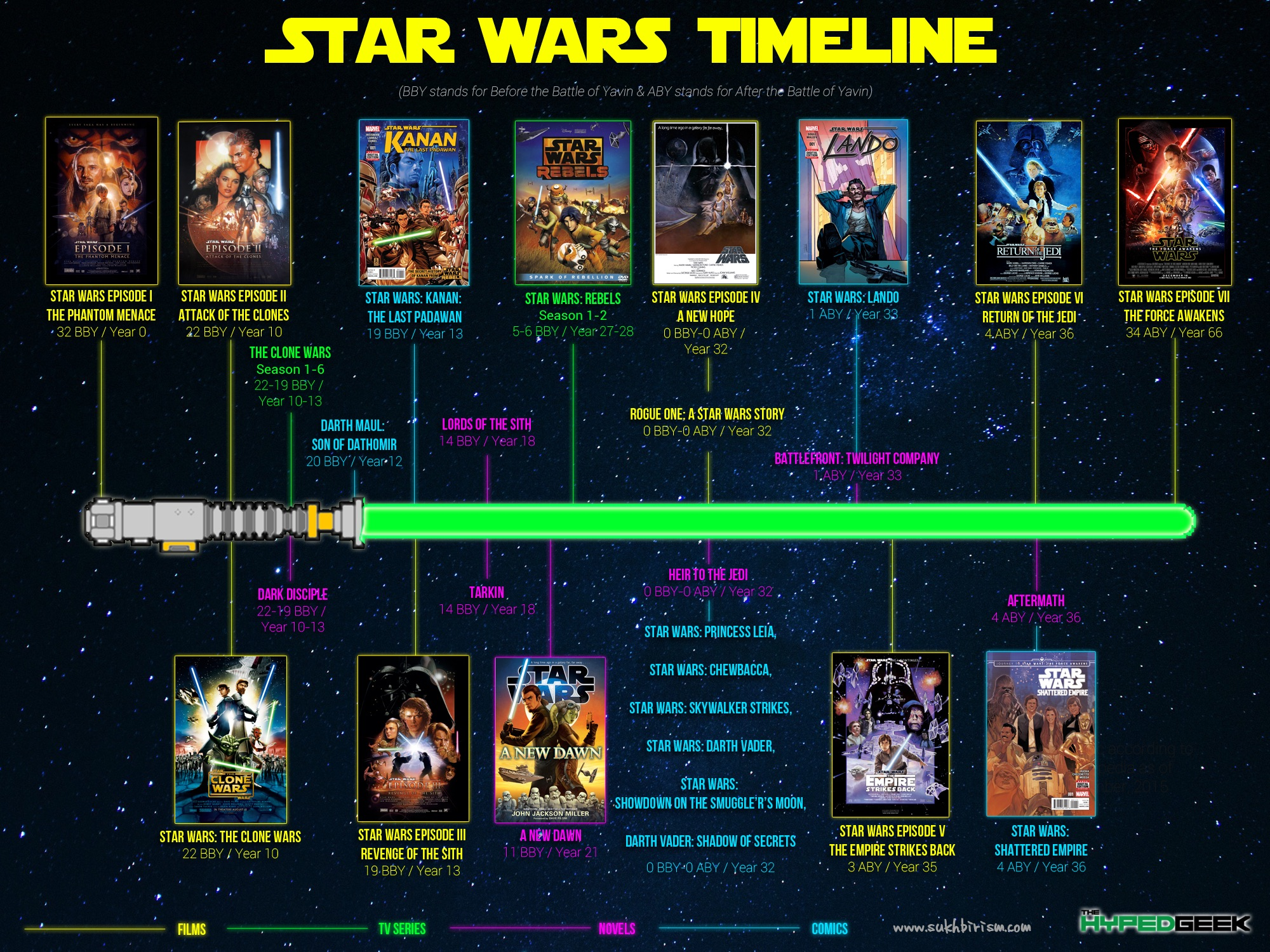 Check Out Our Complete Official Star Wars Timeline Ever